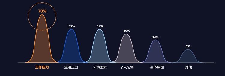 你睡得好么?慕思发布《2018中国互联网网民睡眠白皮书》