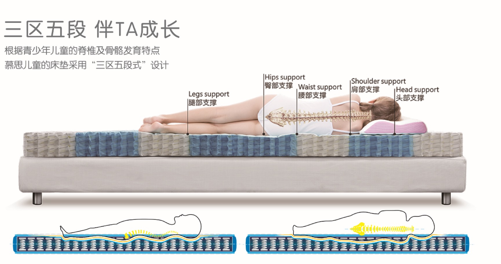 儿童床垫怎么选,根据儿童的身体特征进行挑选